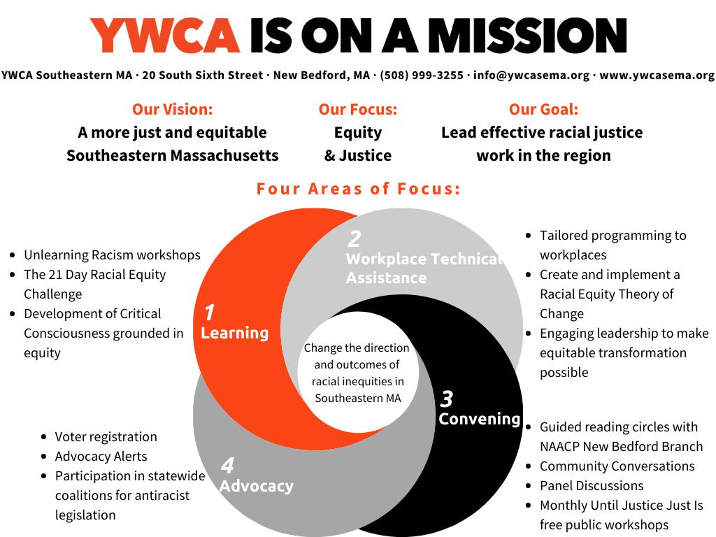 YWCA Racial Justice Programming Infograph